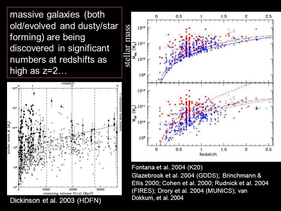 Dickinson et al. 2003 (HDFN) Fontana et al. 2004 (K20) Glazebrook et al.