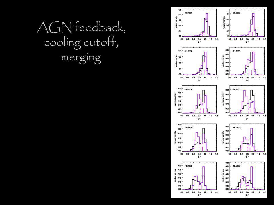 AGN feedback, cooling cutoff, merging
