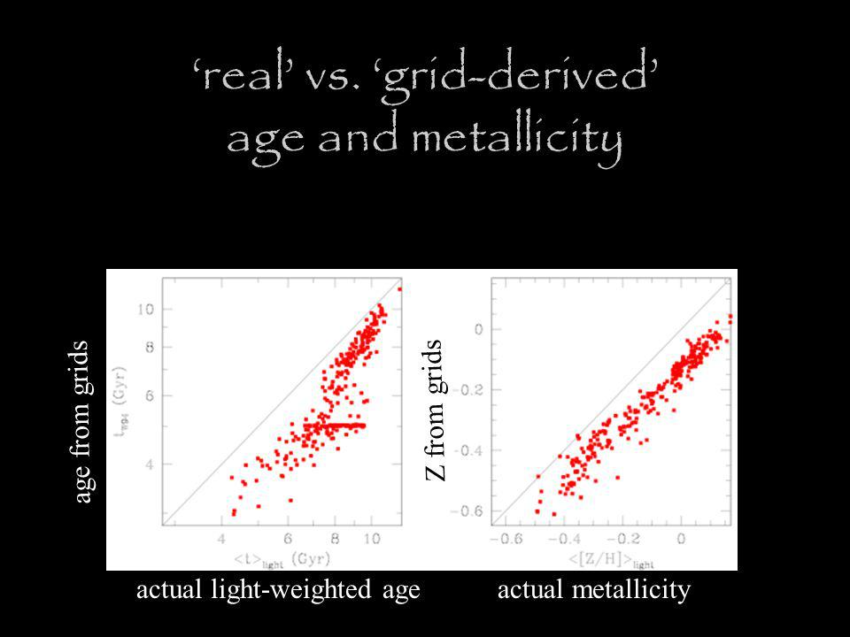 actual light-weighted ageactual metallicity age from grids Z from grids 'real' vs.
