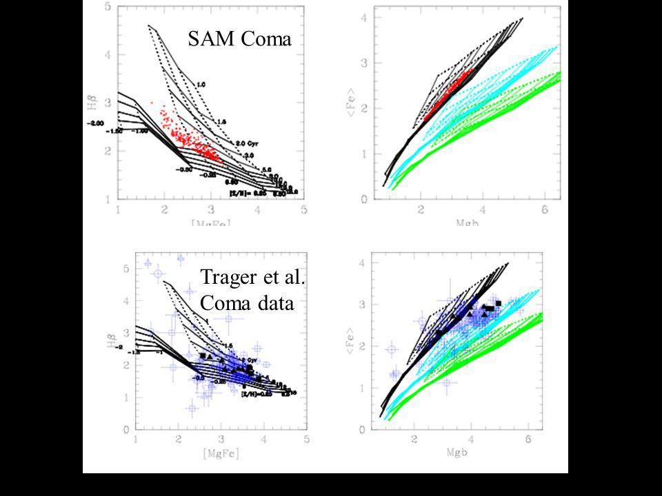 SAM Coma Trager et al. Coma data