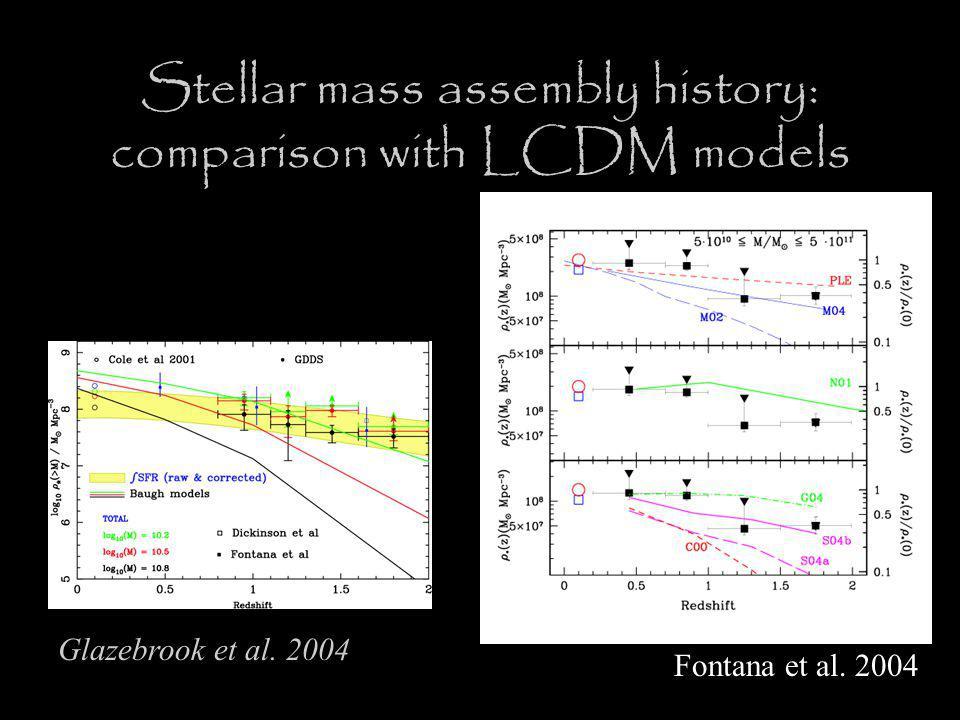 Glazebrook et al. 2004 Fontana et al.