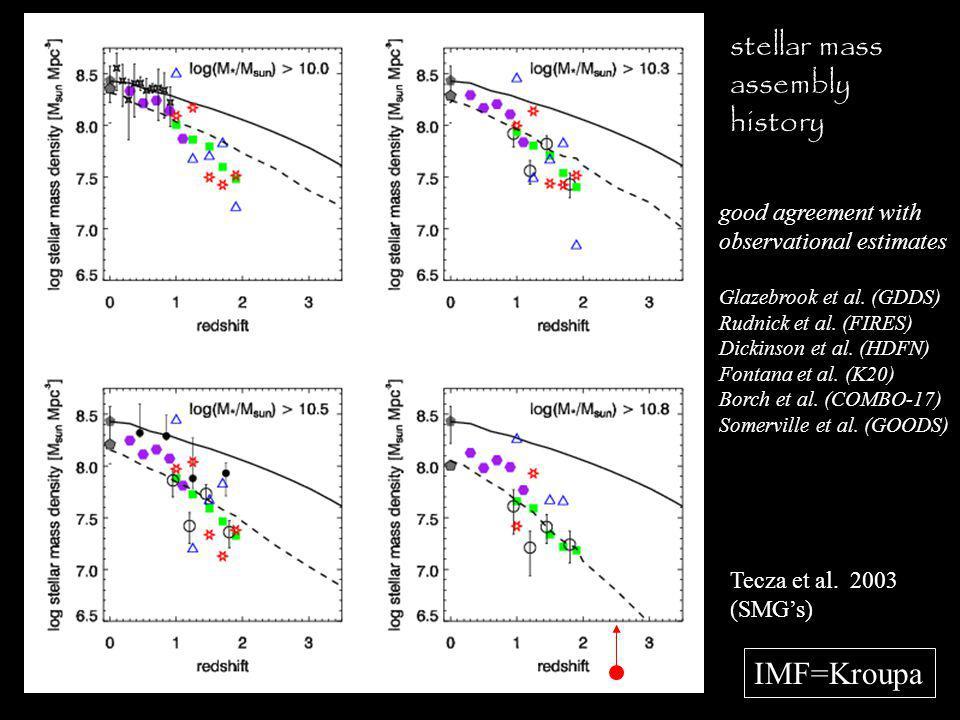 stellar mass assembly history good agreement with observational estimates Glazebrook et al.