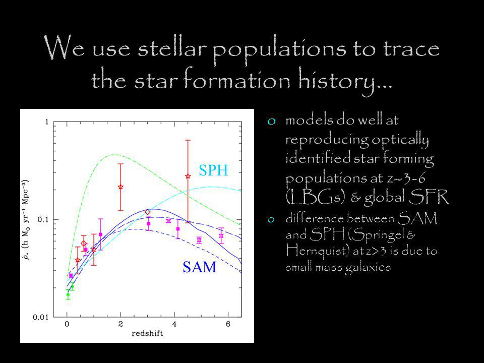 SPH SAM We use stellar populations to trace the star formation history… omodels do well at reproducing optically identified star forming populations at z ~ 3-6 (LBGs) & global SFR odifference between SAM and SPH (Springel & Hernquist) at z>3 is due to small mass galaxies