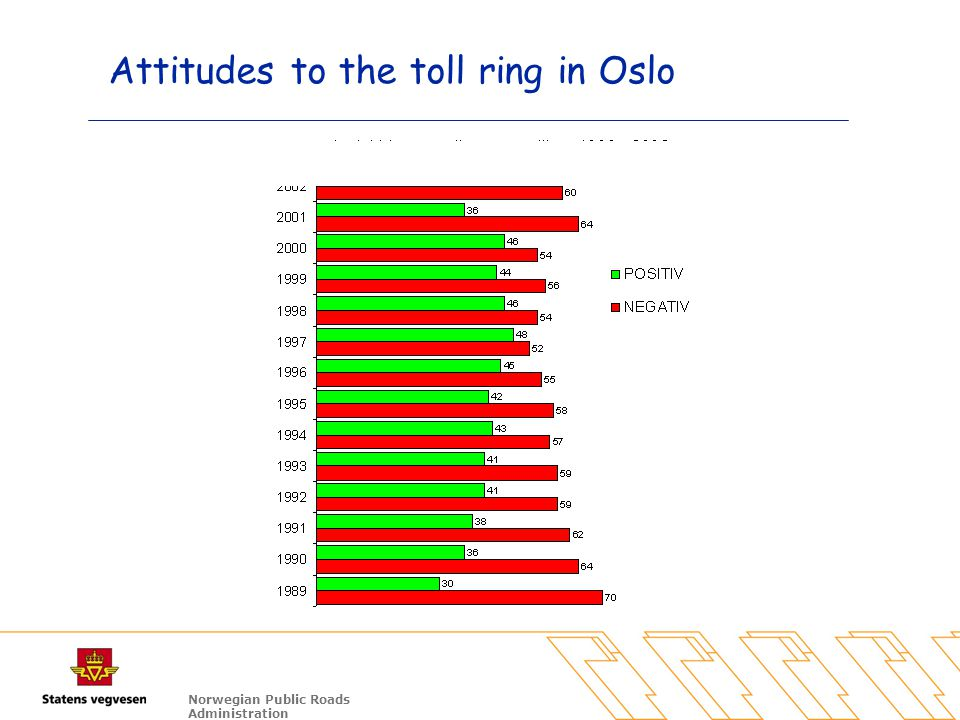 Norwegian Public Roads Administration Attitudes to the toll ring in Oslo