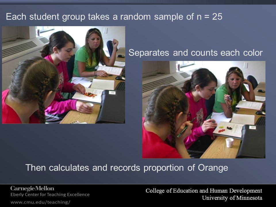 College of Education and Human Development University of Minnesota Each student group takes a random sample of n = 25 Separates and counts each color Then calculates and records proportion of Orange