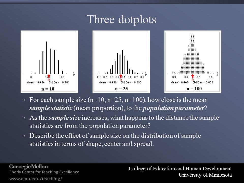 College of Education and Human Development University of Minnesota Three dotplots For each sample size (n=10, n=25, n=100), how close is the mean sample statistic (mean proportion), to the population parameter.
