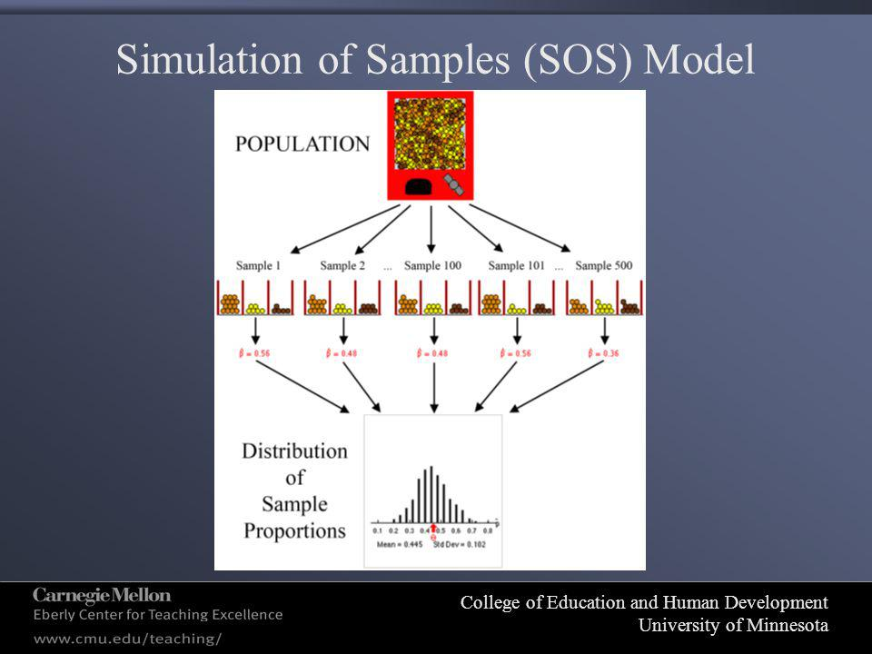 College of Education and Human Development University of Minnesota Simulation of Samples (SOS) Model