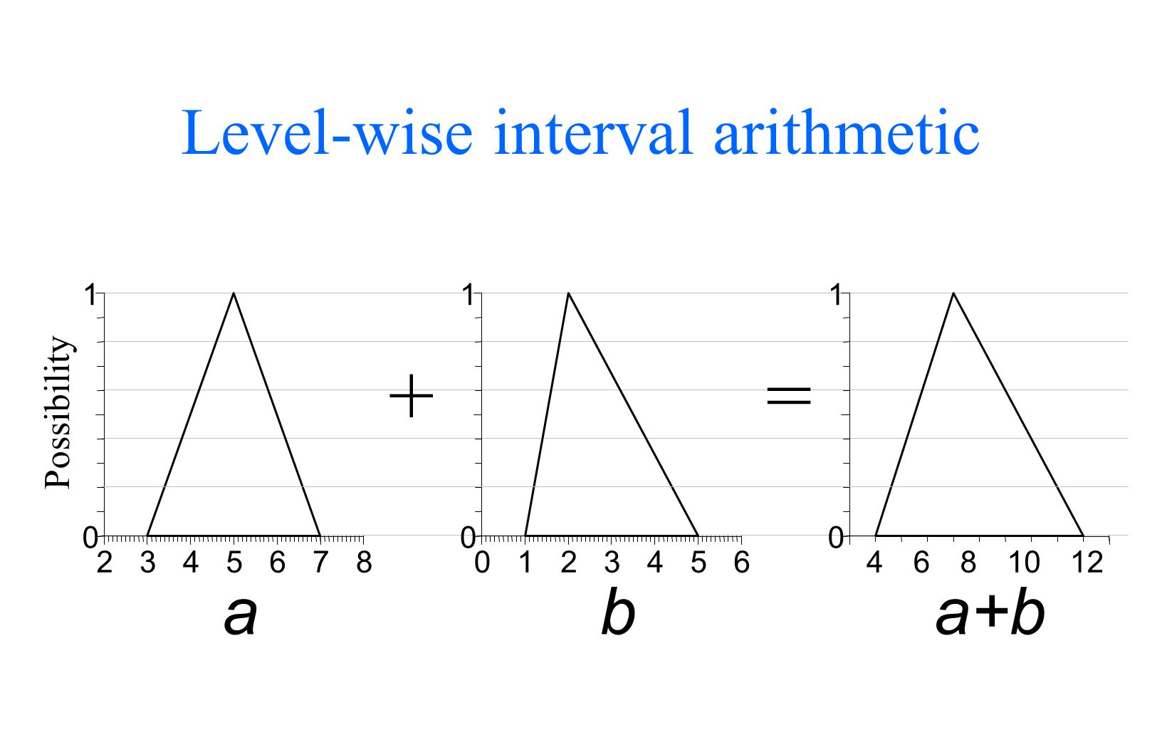 Level-wise interval arithmetic a 0123456 0 1 b a+b 0 1 46810122345678 0 1 Possibility +=