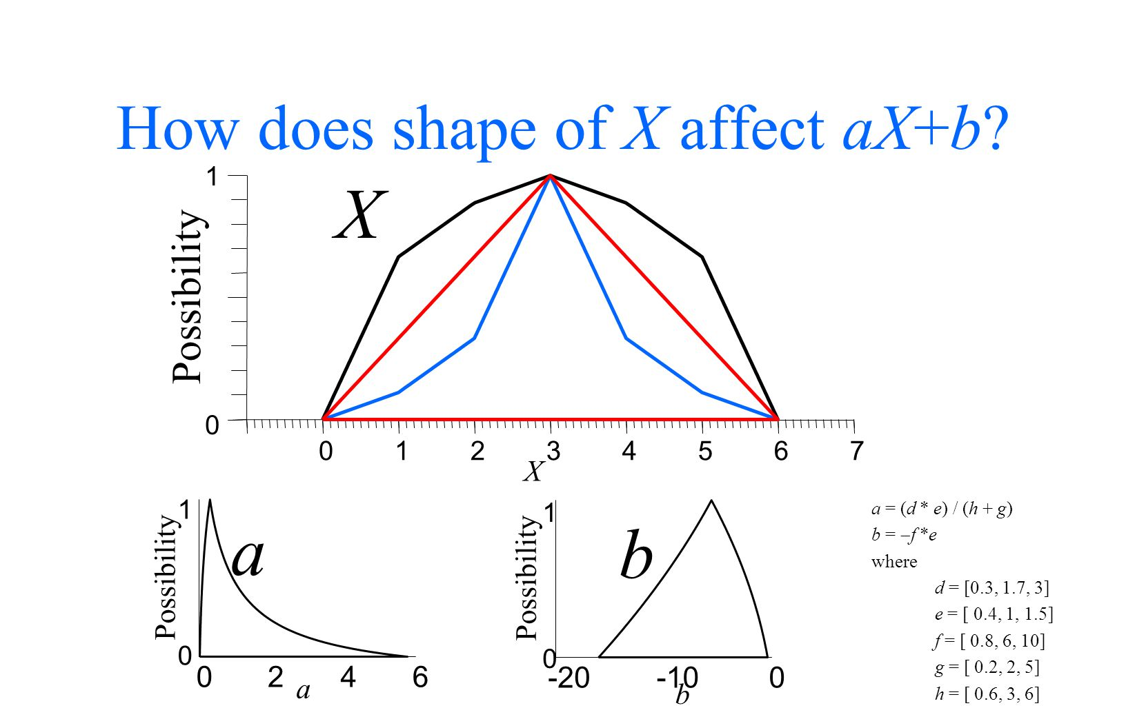 How does shape of X affect aX+b.