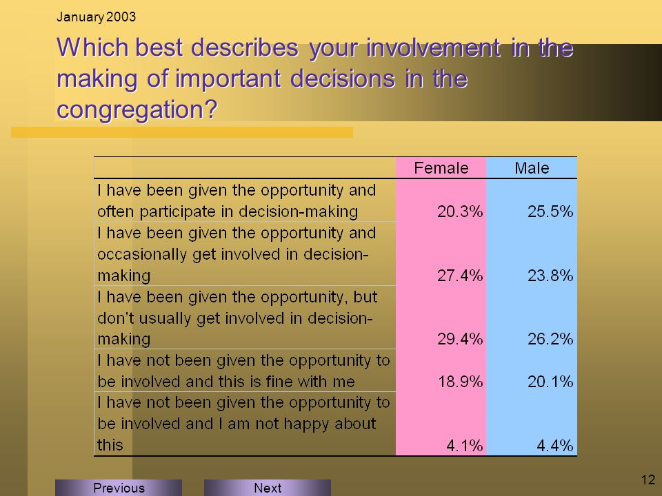 NextPrevious January 2003 12 Which best describes your involvement in the making of important decisions in the congregation