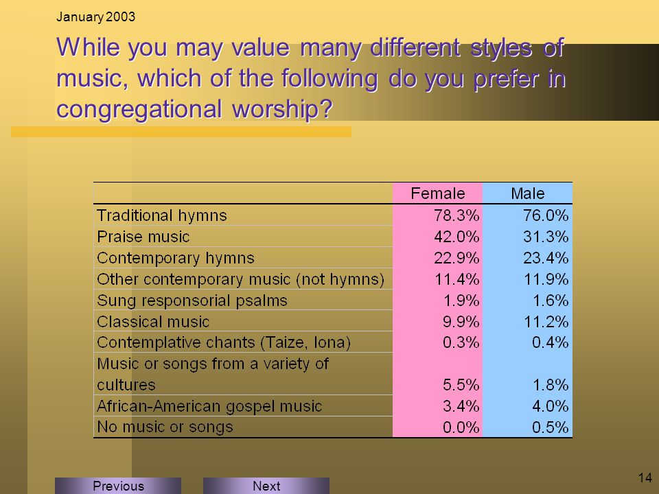 NextPrevious January 2003 14 While you may value many different styles of music, which of the following do you prefer in congregational worship?