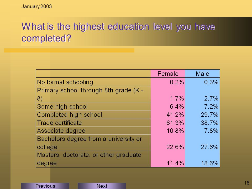 NextPrevious January 2003 18 What is the highest education level you have completed