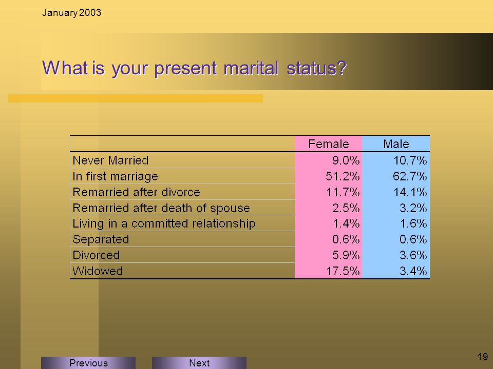 NextPrevious January 2003 19 What is your present marital status