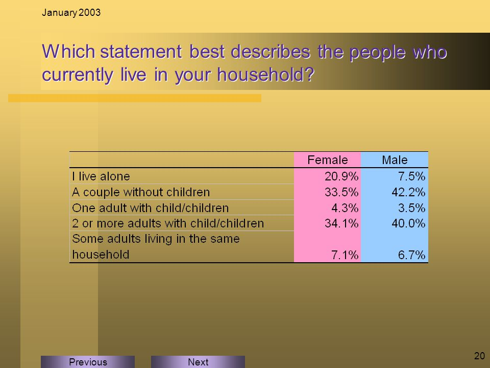 NextPrevious January 2003 20 Which statement best describes the people who currently live in your household