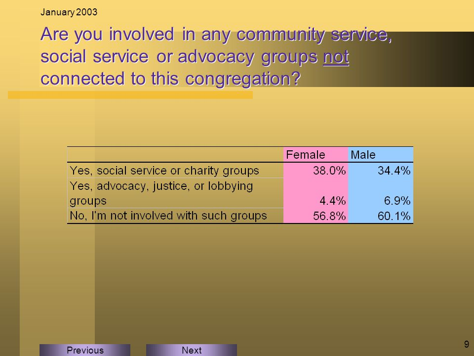 NextPrevious January 2003 9 Are you involved in any community service, social service or advocacy groups not connected to this congregation
