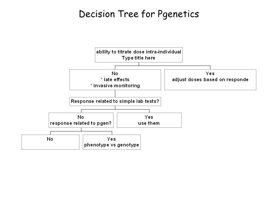Decision Tree for Pgenetics