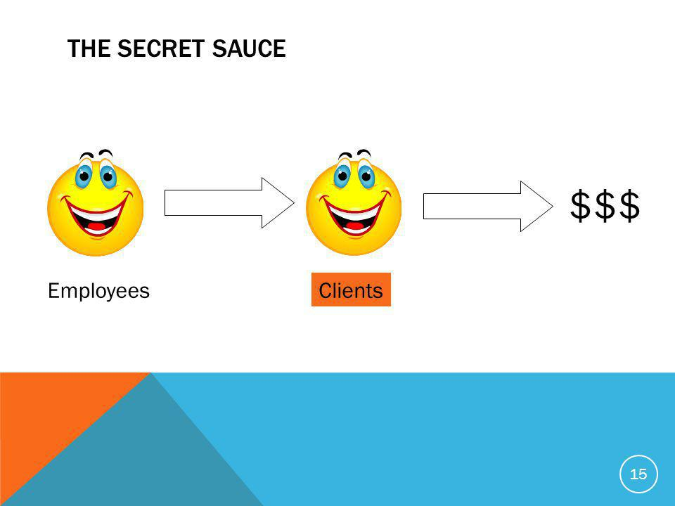 THE SECRET SAUCE 15 EmployeesClients $$$