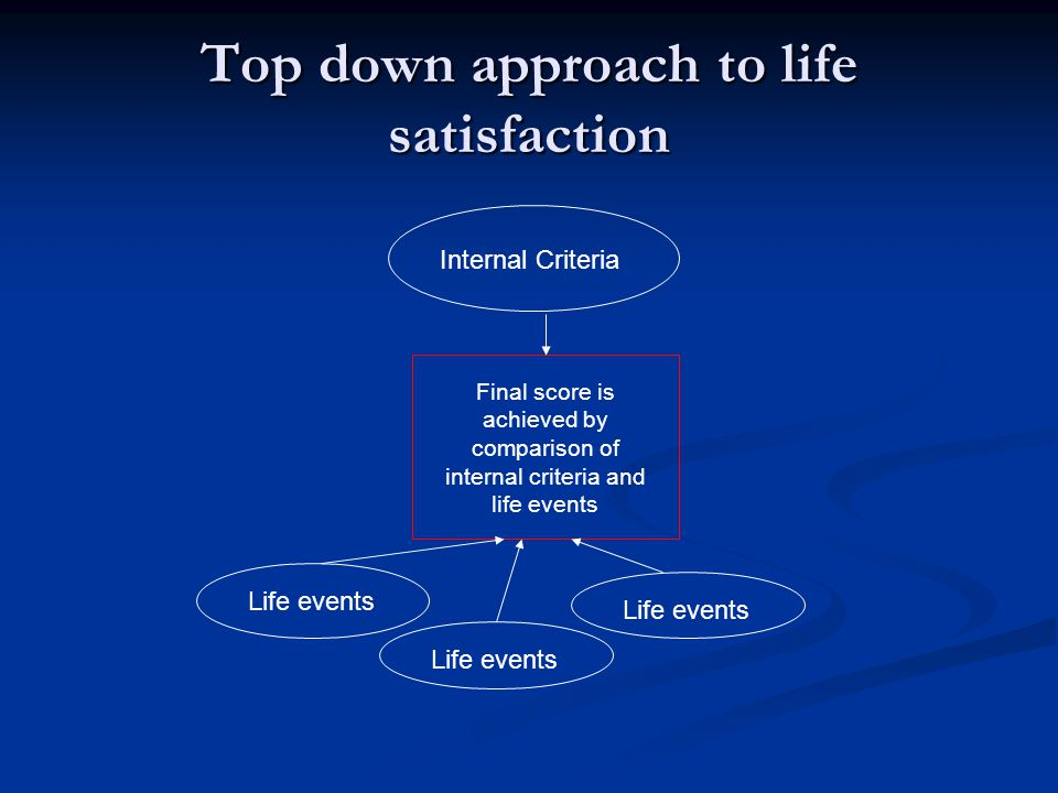 Top down approach to life satisfaction Internal Criteria Life events Final score is achieved by comparison of internal criteria and life events Life events