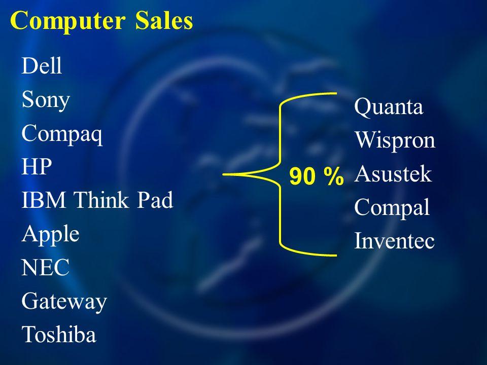 Computer Sales Dell Sony Compaq HP IBM Think Pad Apple NEC Gateway Toshiba Quanta Wispron Asustek Compal Inventec 90 %