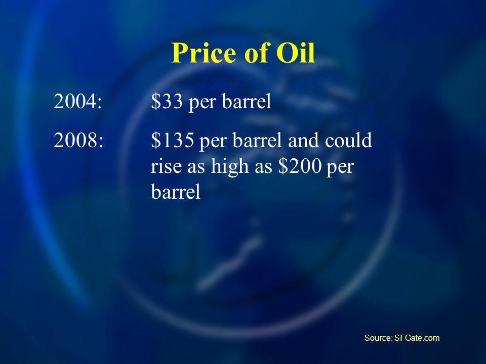 Price of Oil 2004:$33 per barrel 2008:$135 per barrel and could rise as high as $200 per barrel Source: SFGate.com