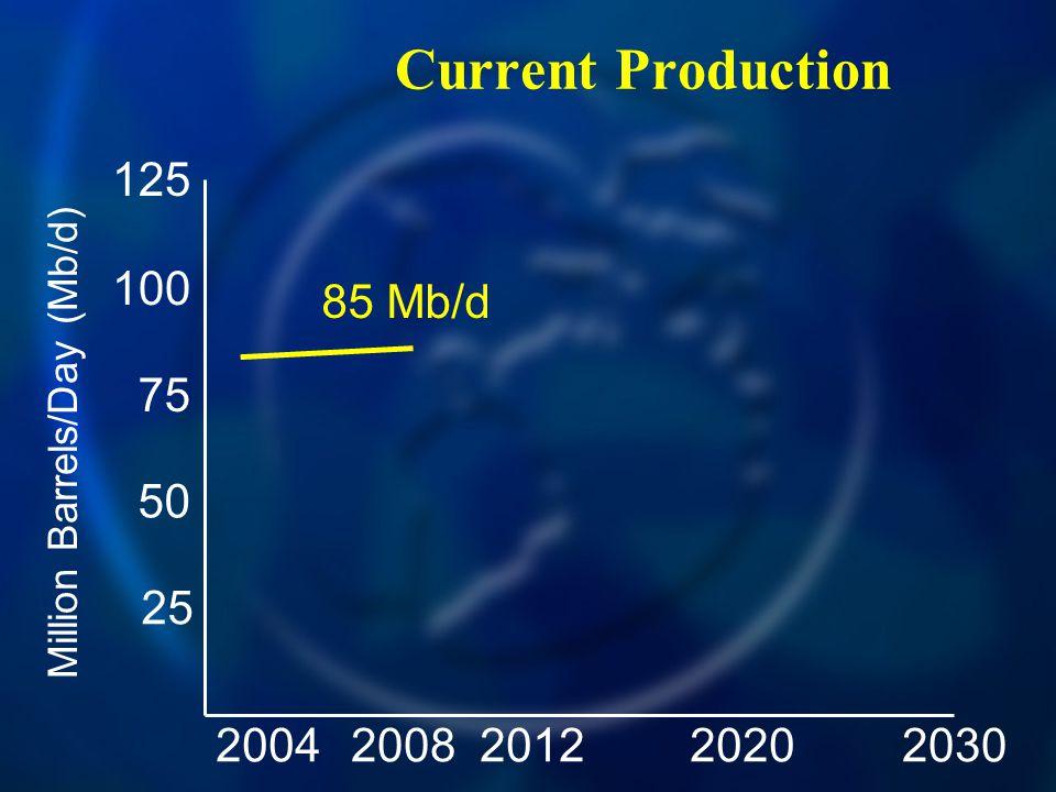 Current Production 20042030200820122020 125 100 75 50 25 Million Barrels/Day (Mb/d) 85 Mb/d