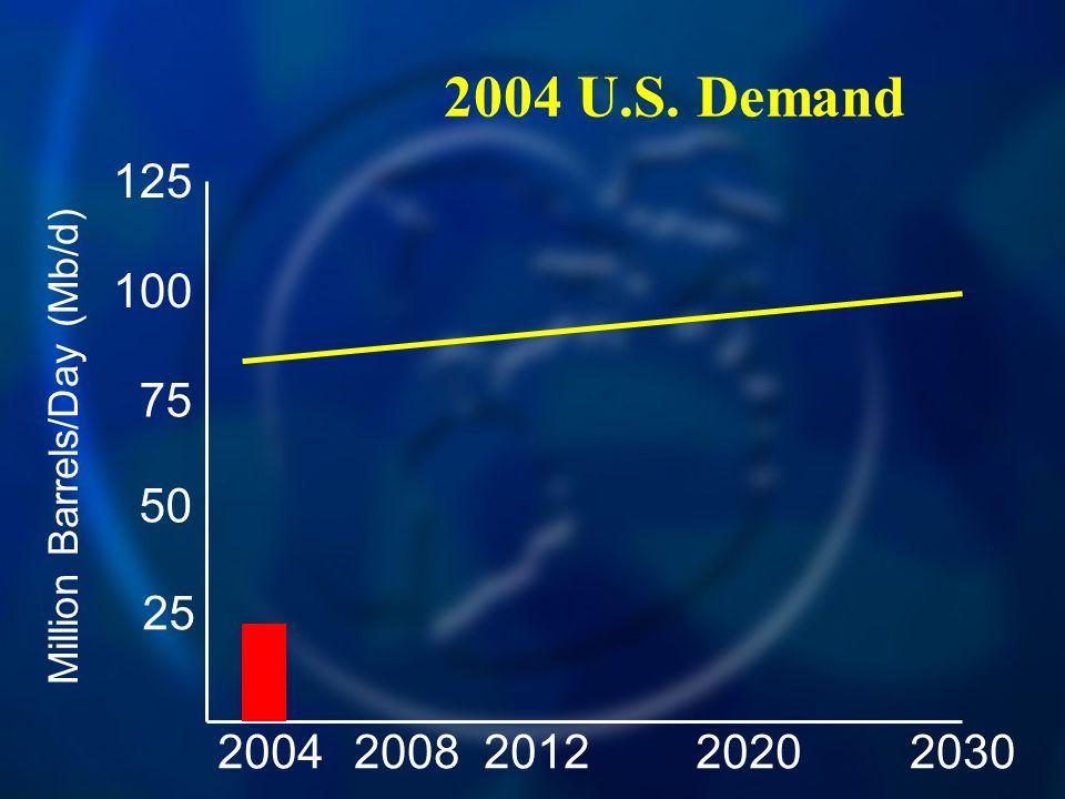 2004 U.S. Demand 20042030200820122020 125 100 75 50 25 Million Barrels/Day (Mb/d)