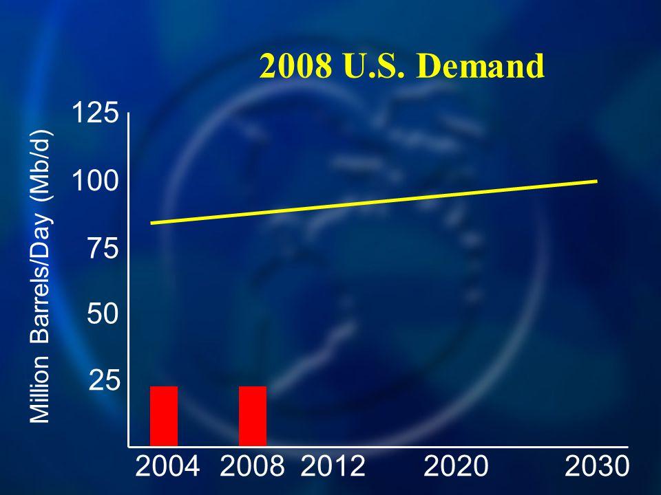 2008 U.S. Demand 20042030200820122020 125 100 75 50 25 Million Barrels/Day (Mb/d)