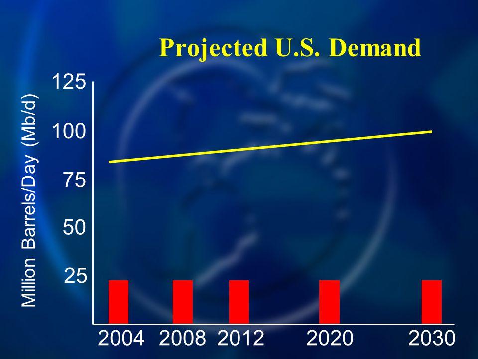 Projected U.S. Demand 20042030200820122020 125 100 75 50 25 Million Barrels/Day (Mb/d)