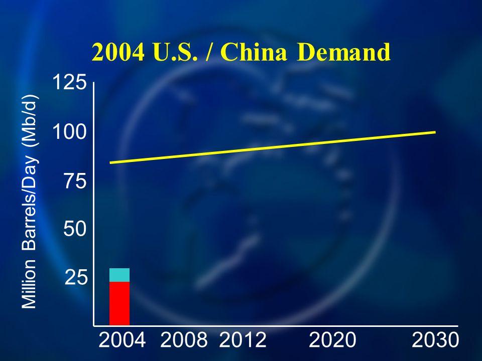 2004 U.S. / China Demand 20042030200820122020 125 100 75 50 25 Million Barrels/Day (Mb/d)