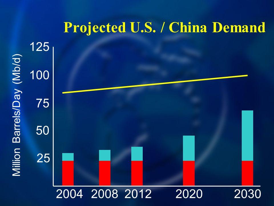 Projected U.S. / China Demand 20042030200820122020 125 100 75 50 25 Million Barrels/Day (Mb/d)
