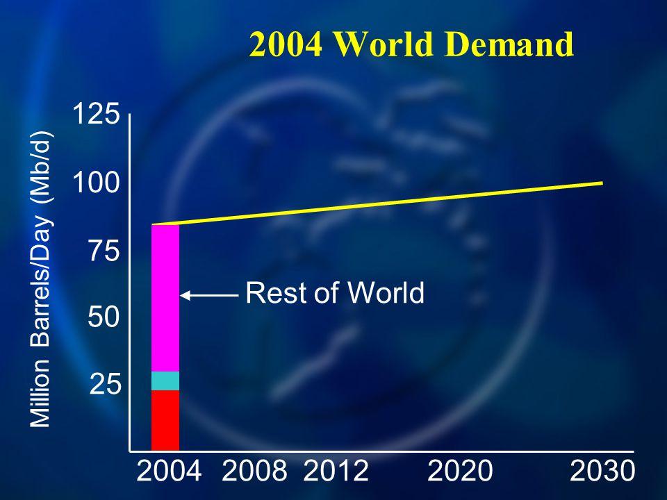 2004 World Demand 20042030200820122020 125 100 75 50 25 Million Barrels/Day (Mb/d) Rest of World