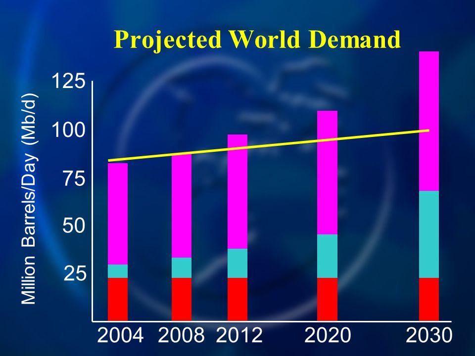 Projected World Demand 20042030200820122020 125 100 75 50 25 Million Barrels/Day (Mb/d)