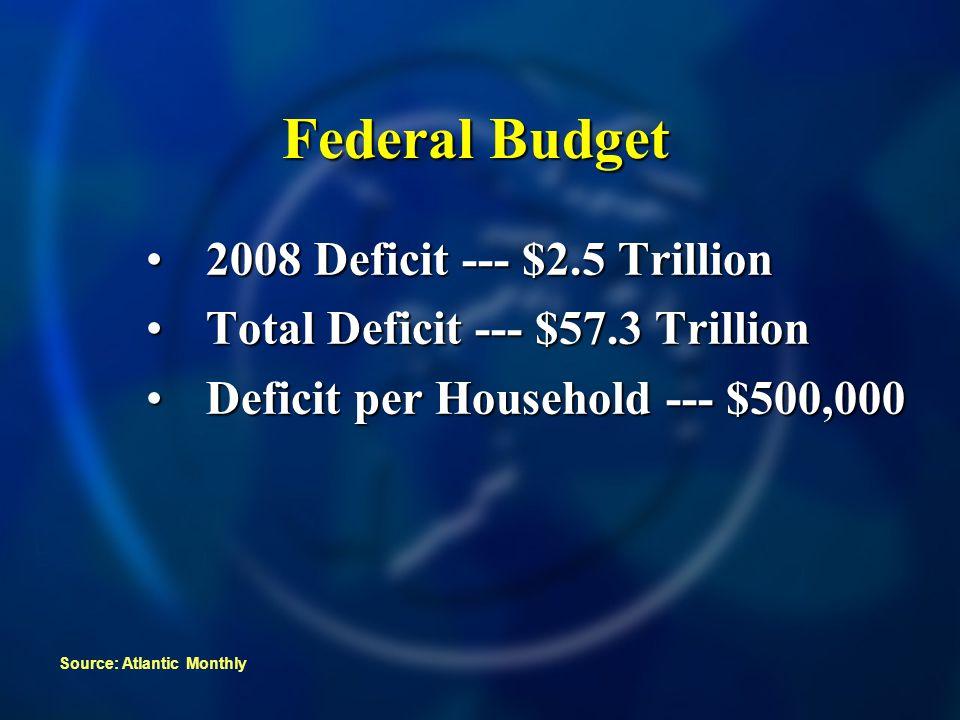 Federal Budget 2008 Deficit --- $2.5 Trillion2008 Deficit --- $2.5 Trillion Total Deficit --- $57.3 TrillionTotal Deficit --- $57.3 Trillion Deficit per Household --- $500,000Deficit per Household --- $500,000 Source: Atlantic Monthly