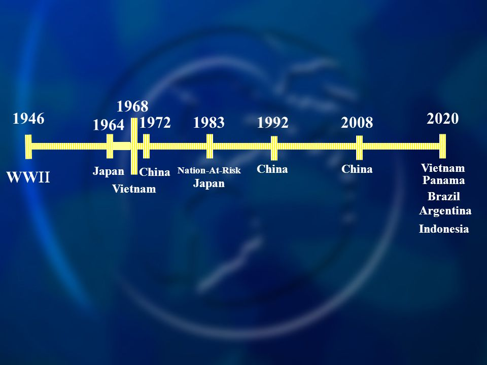 1946 WW  1964 Japan 1983 Nation-At-Risk Japan 1968 Vietnam 1972 China 1992 China 2008 China 2020 Vietnam Panama Brazil Argentina Indonesia