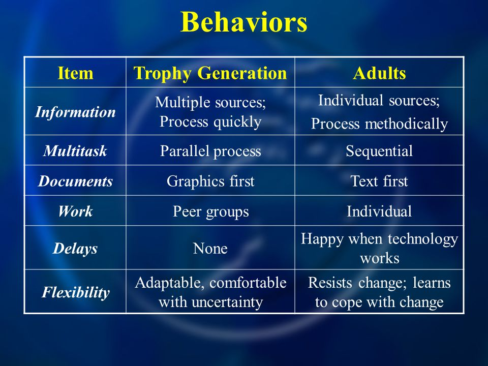 Behaviors ItemTrophy GenerationAdults Information Multiple sources; Process quickly Individual sources; Process methodically MultitaskParallel processSequential DocumentsGraphics firstText first WorkPeer groupsIndividual DelaysNone Happy when technology works Flexibility Adaptable, comfortable with uncertainty Resists change; learns to cope with change