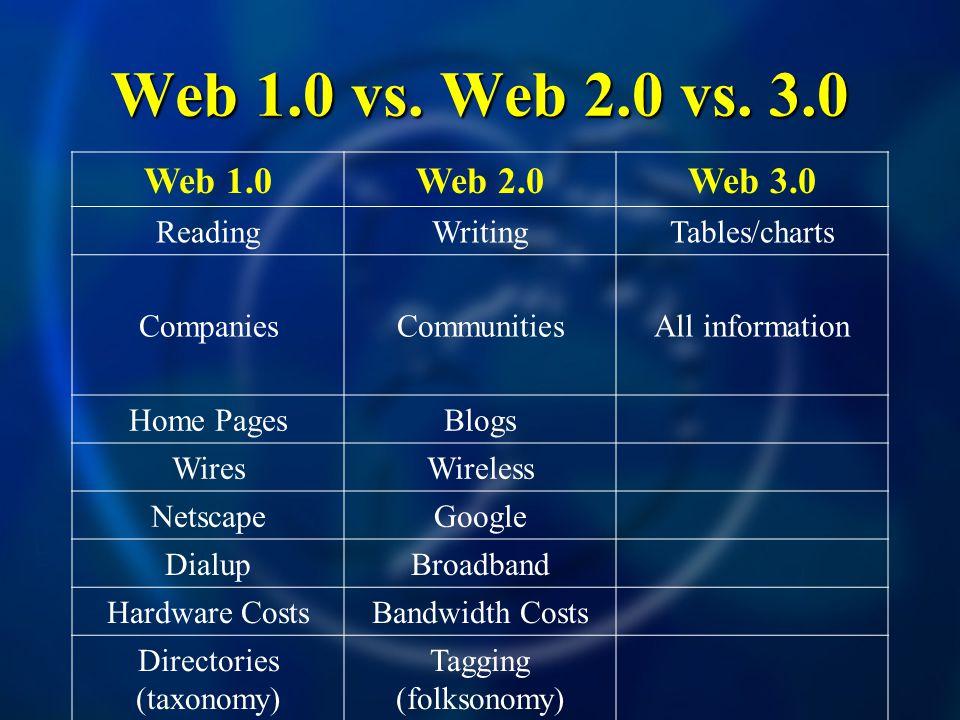 Web 1.0 vs. Web 2.0 vs.