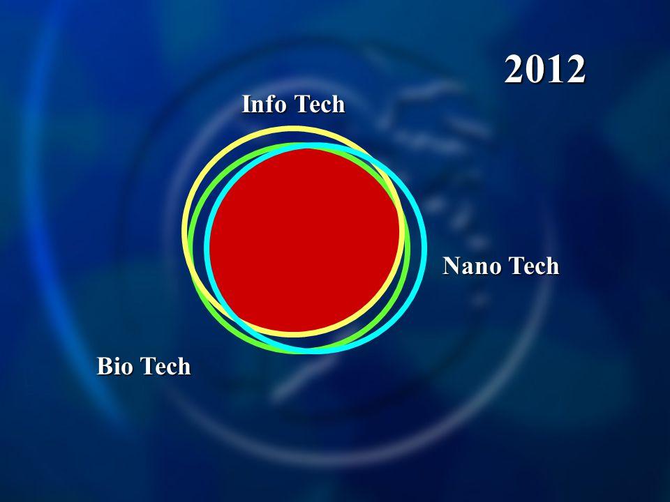 2012 Info Tech Bio Tech Nano Tech