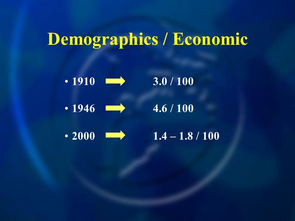 1910 3.0 / 100 Demographics / Economic 1946 4.6 / 100 20001.4 – 1.8 / 100