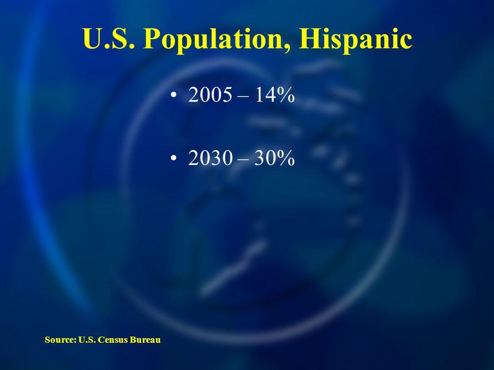 Source: U.S. Census Bureau 2005 – 14% 2030 – 30% U.S. Population, Hispanic