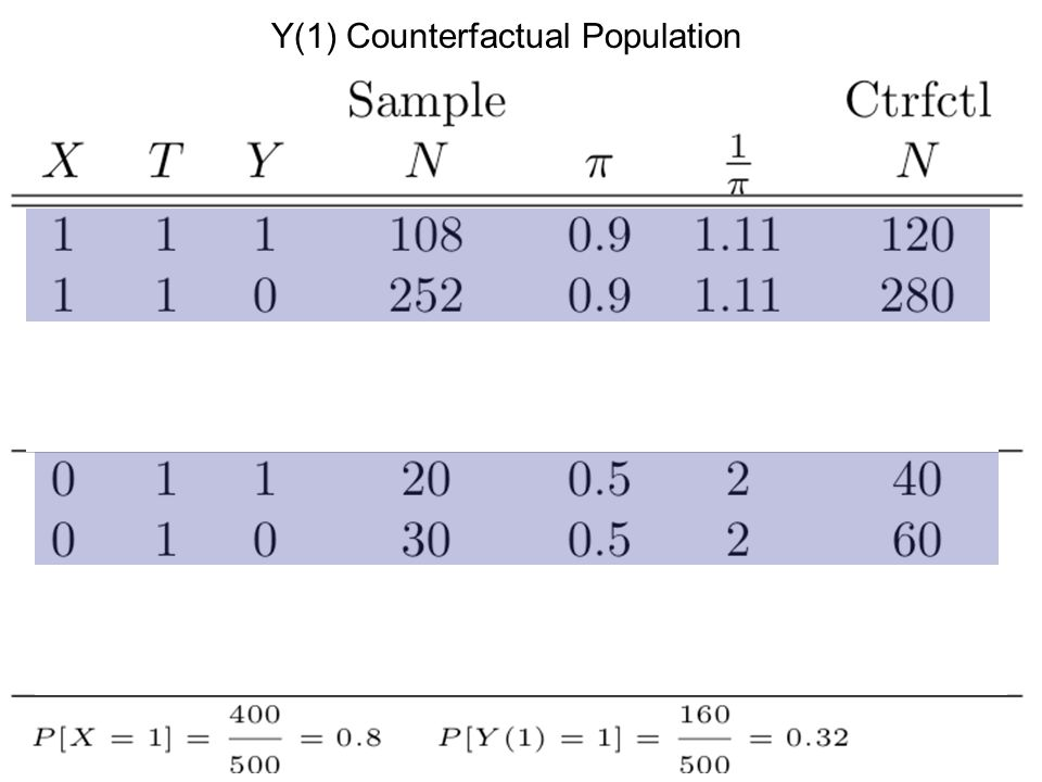 Y(1) Counterfactual Population