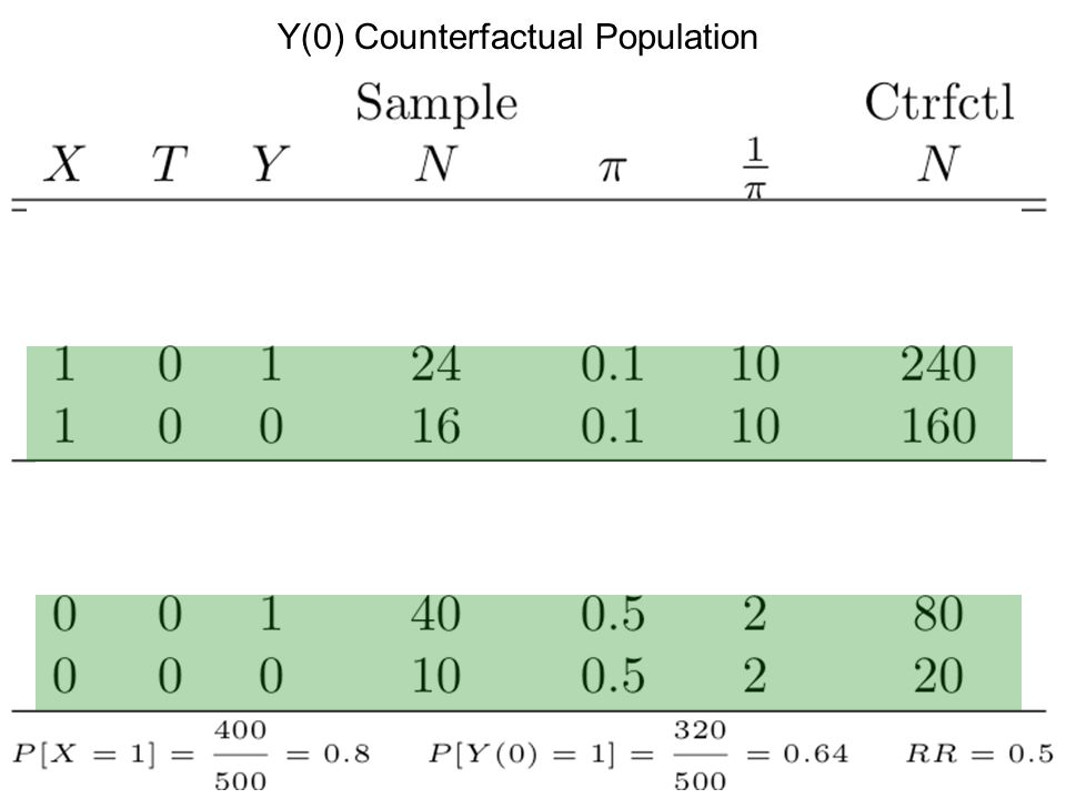 Y(0) Counterfactual Population