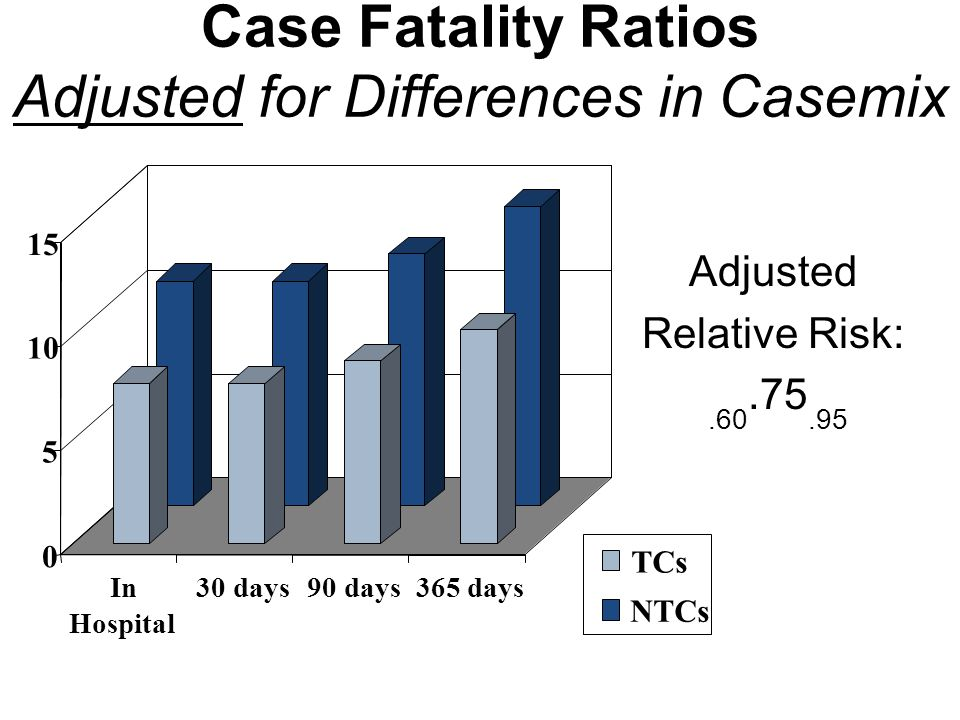 Case Fatality Ratios Adjusted for Differences in Casemix 0 5 10 15 In Hospital 30 days 90 days365 days TCs NTCs Adjusted Relative Risk:.60.75.95