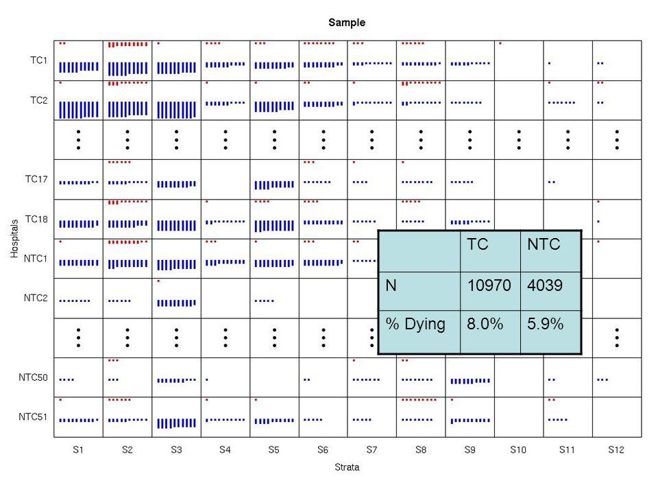 TCNTC N109704039 % Dying8.0%5.9%