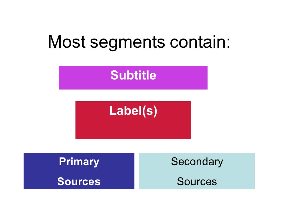 Most segments contain: Subtitle Label(s) Primary Sources Secondary Sources