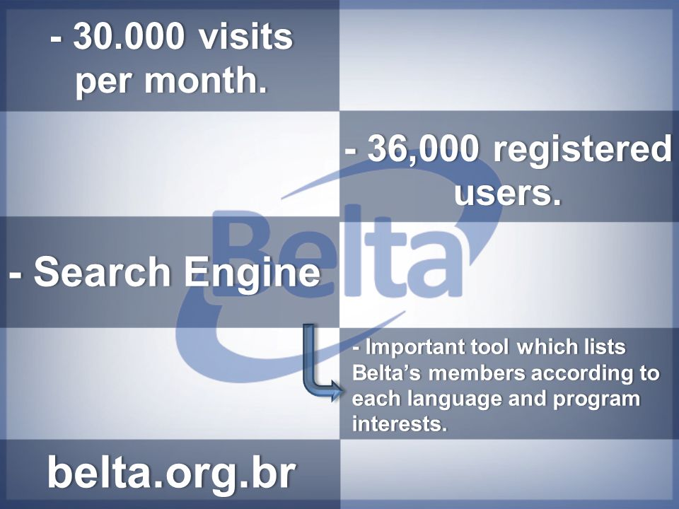 belta.org.br - 30.000 visits per month. - 36,000 registered users. - Important tool which lists Belta's members according to each language and program