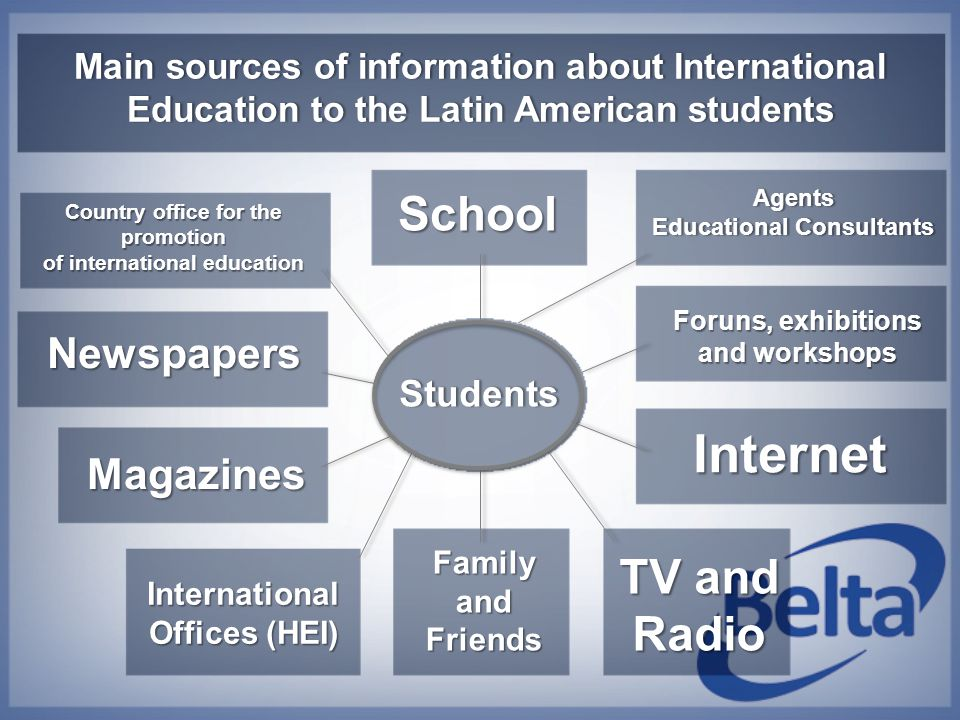 Main sources of information about International Education to the Latin American students Students Agents Educational ConsultantsEducational Consultant