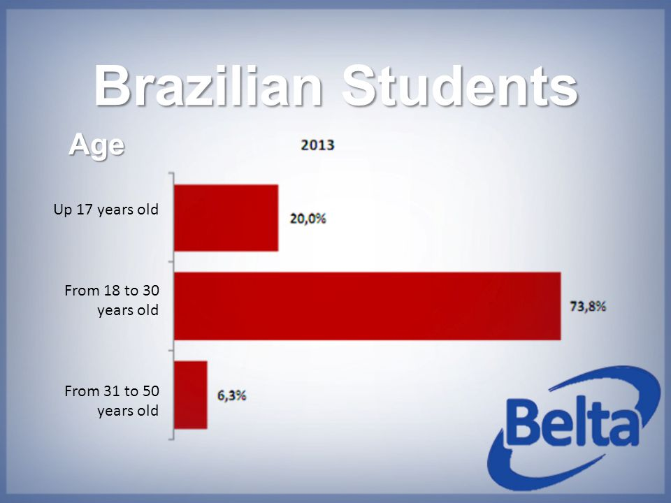 Brazilian Students Age Up 17 years old From 18 to 30 years old From 31 to 50 years old