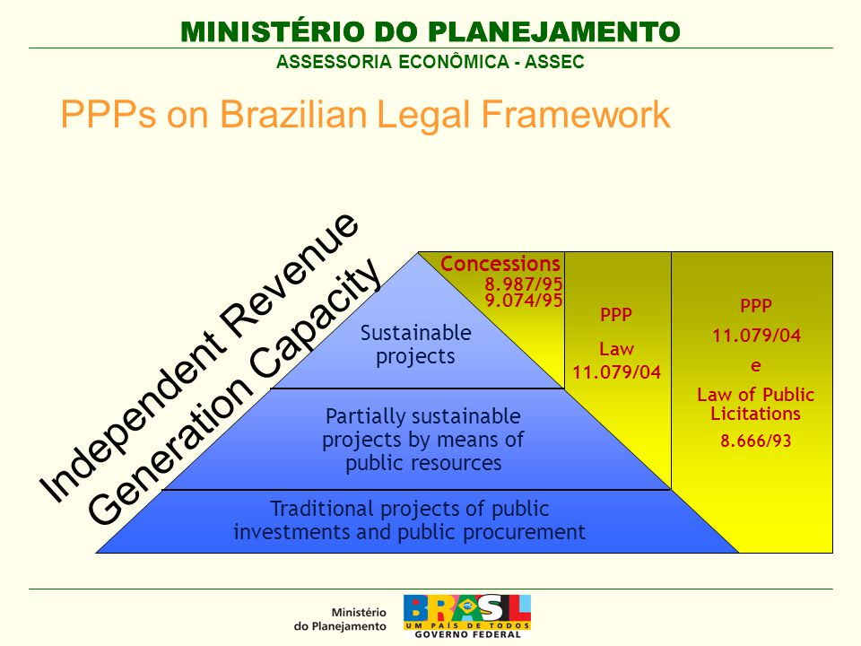 MINISTÉRIO DO PLANEJAMENTO ASSESSORIA ECONÔMICA - ASSEC PPPs on Brazilian Legal Framework PPP Law 11.079/04 Concessions 8.987/95 9.074/95 PPP 11.079/04 e Law of Public Licitations 8.666/93 Sustainable projects Traditional projects of public investments and public procurement Partially sustainable projects by means of public resources Independent Revenue Generation Capacity