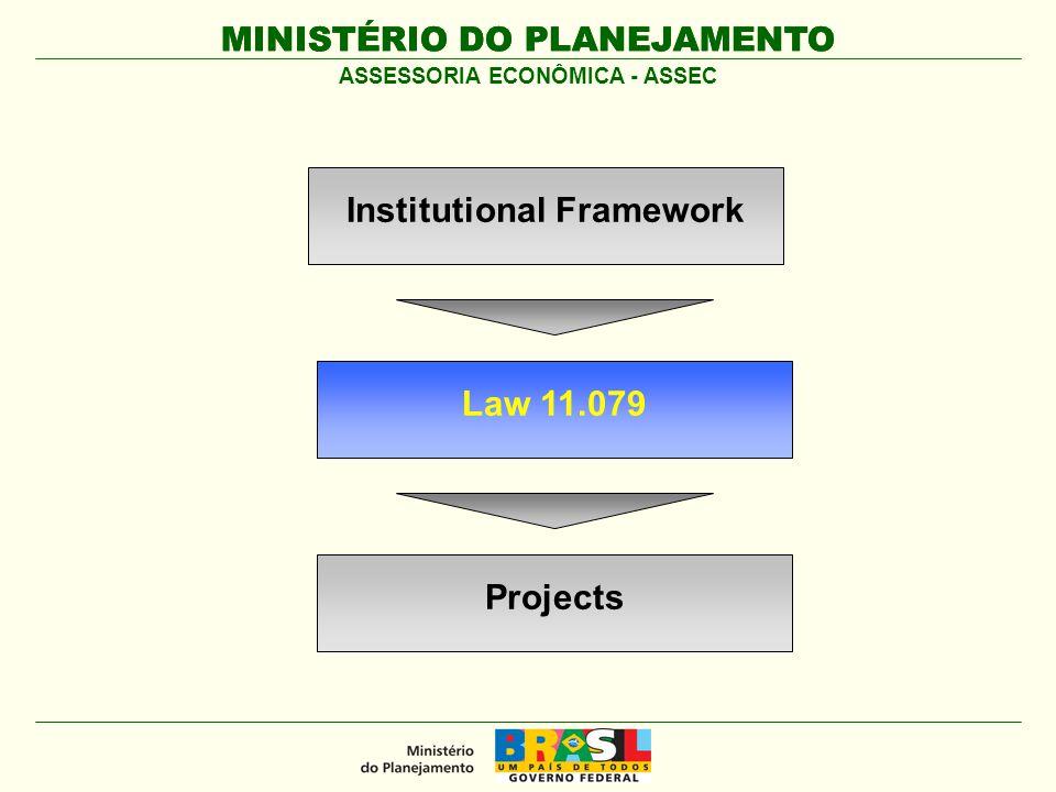 MINISTÉRIO DO PLANEJAMENTO ASSESSORIA ECONÔMICA - ASSEC Law 11.079 Institutional Framework Projects