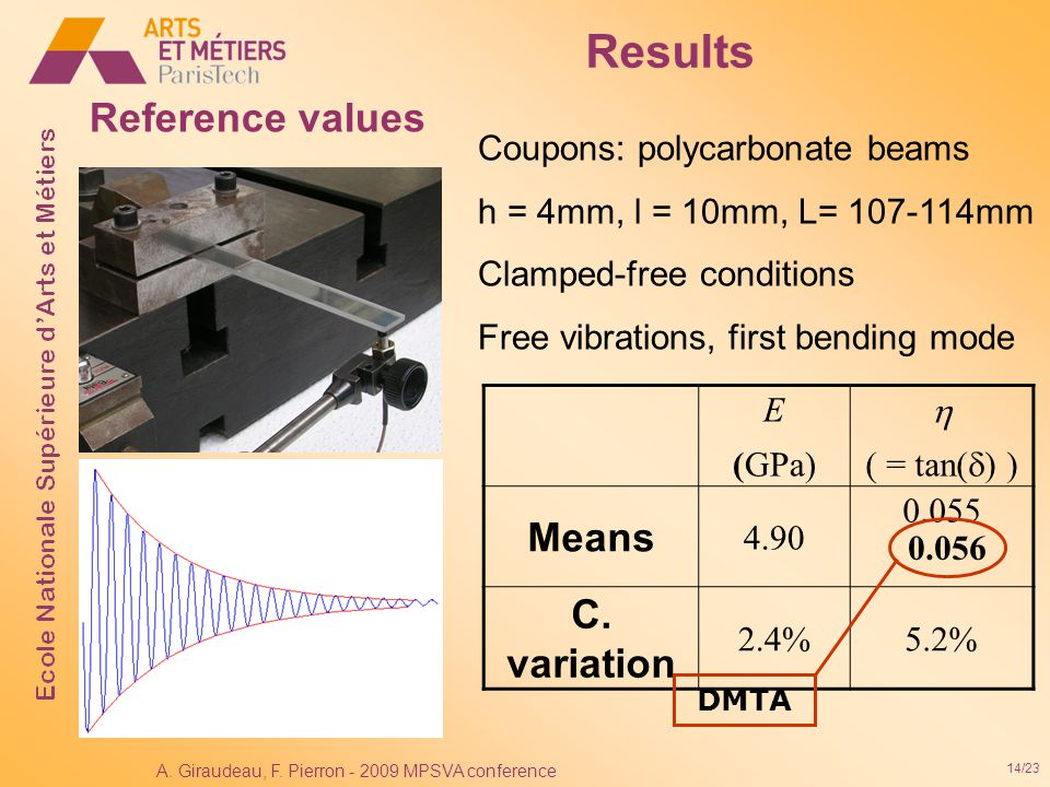 14/23 A. Giraudeau, F. Pierron - 2009 MPSVA conference Reference values Coupons: polycarbonate beams h = 4mm, l = 10mm, L= 107-114mm Clamped-free cond